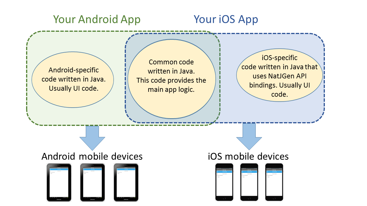 Creating a Hello World App for Android and iOS Devices — Multi-OS